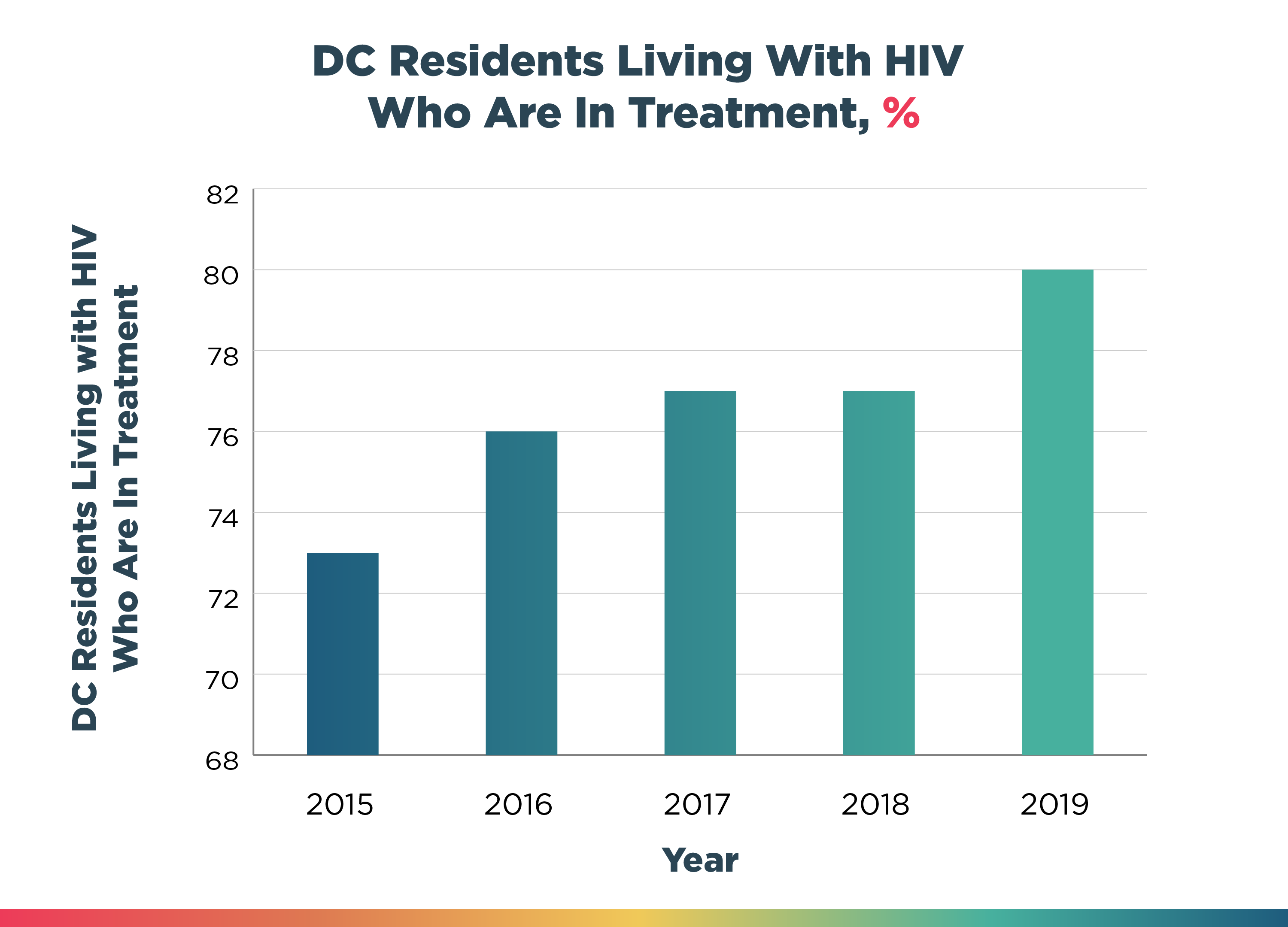 DC Residents Living With HIV Who Are In Treatment