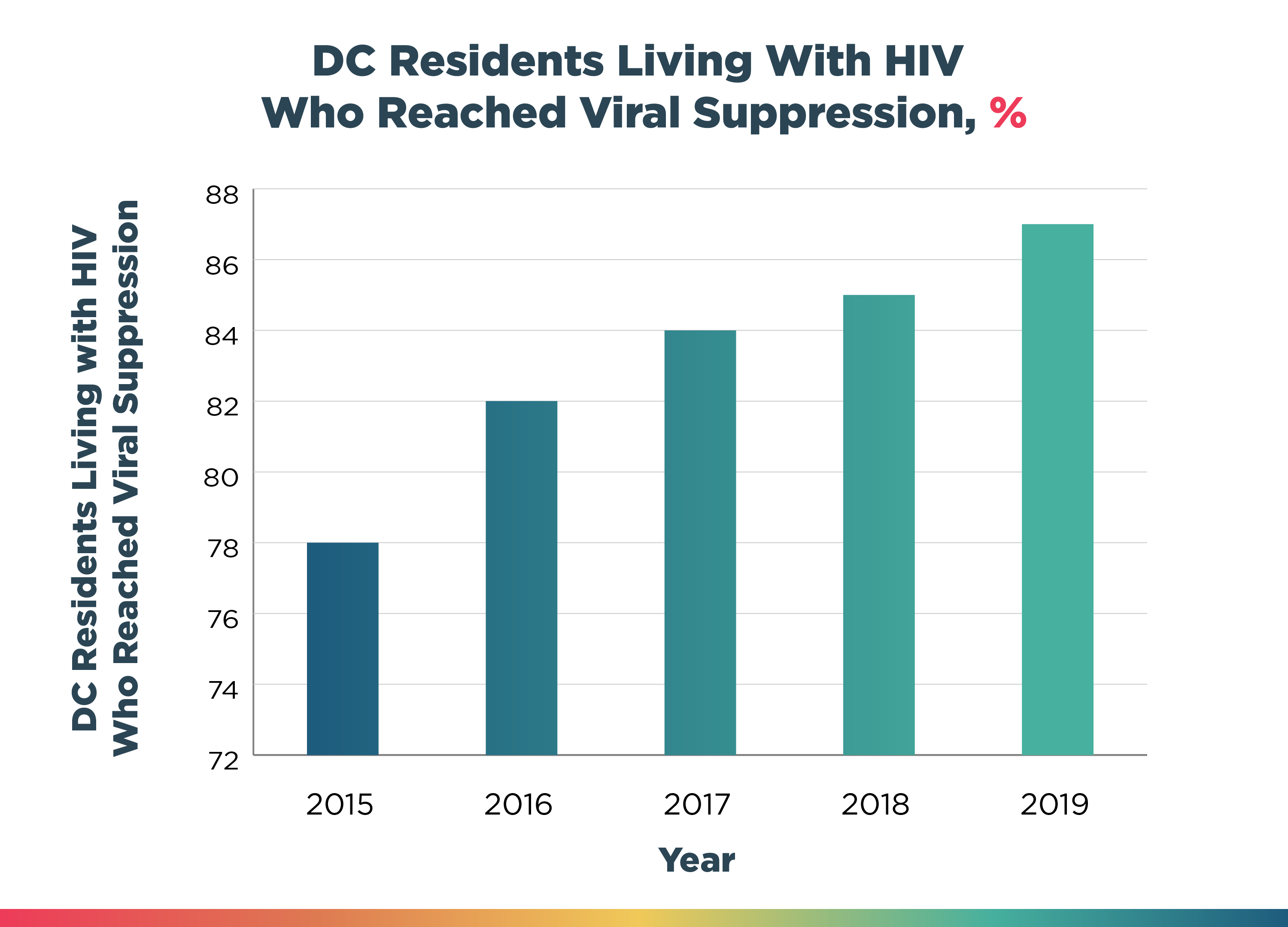 DC Residents Living With HIV Who Reached Viral Suppression