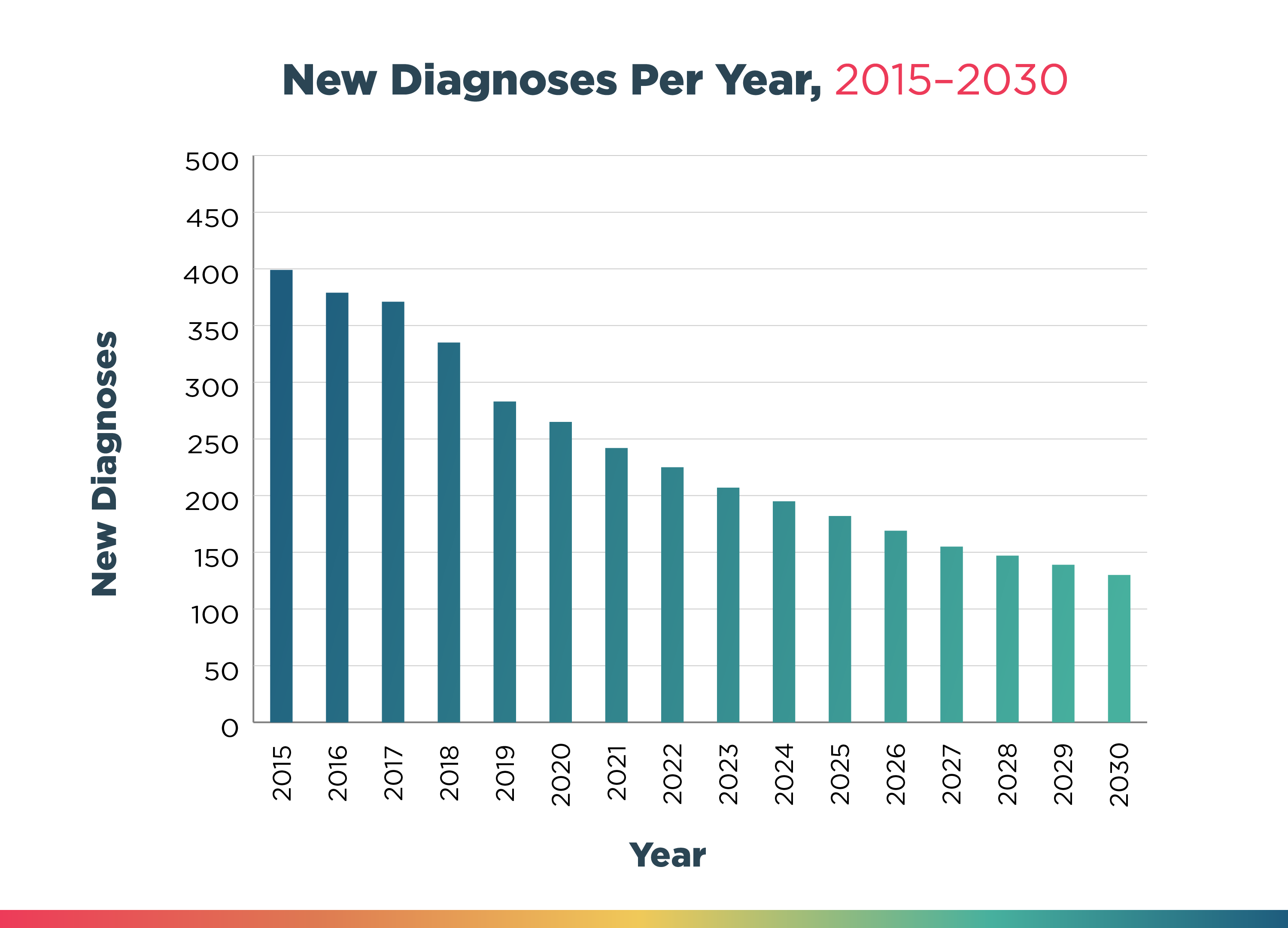 New Diagnoses Per Year, 2015-2030