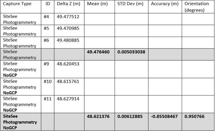 Table 1 Accuracy results GCP vs NoGCP