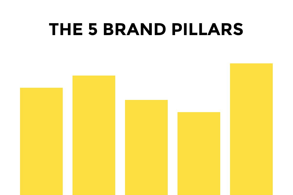 The 5 Brand Pillars