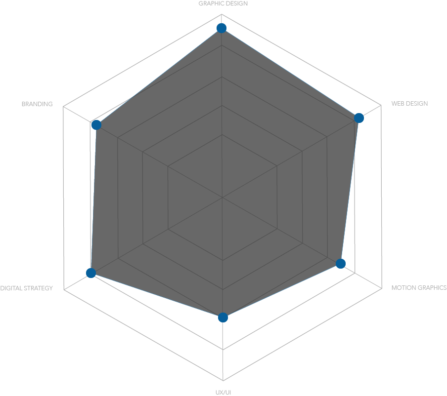 Hexagonal plot grid for the skills of Art Szabo multidisciplinary designer from CA