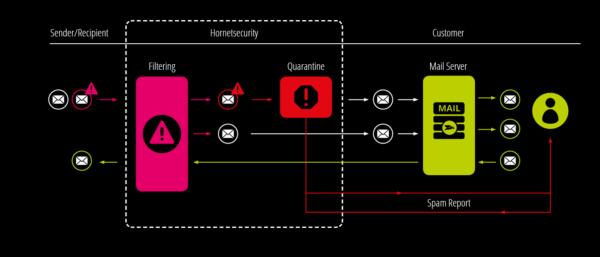 Ein Screenshot der Funktion Threat Defense im Hornetsecurity Dashboard.