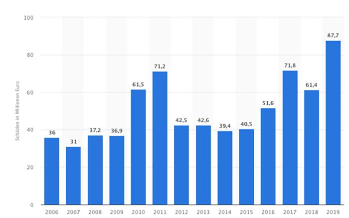 Eine Statistik der Schäden durch Cyberkriminalität mit von 2006 bis 2019 in Deutschland. Quelle: statista.de