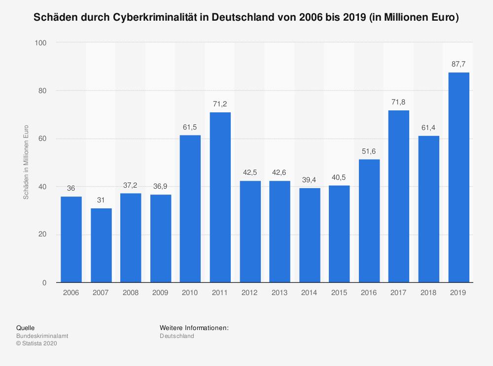 Eine Statistik der Schäden durch Cyberkriminalität in Deutschland von 2006 bis 2019 in Millionen Euro.
