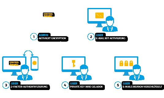 Verschlüsselungsmechanismus der 365 Total Encryption.