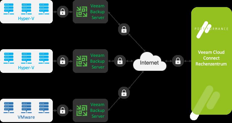 Eine Ansicht zur Funktionsweise von Veeam Cloud Connect.