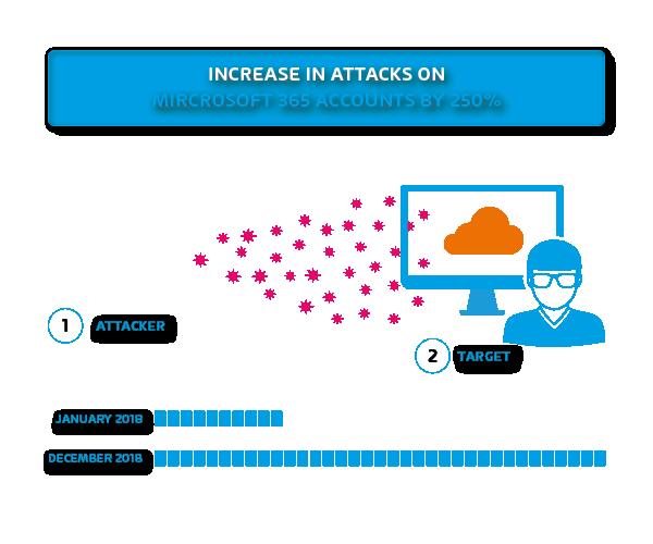Bedrohungsszenario von Cyberangriffen auf E-Mail Postfächer.