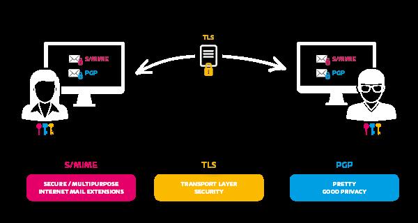 Ansicht zur Funktionsweise der TLS Verschlüsselung.