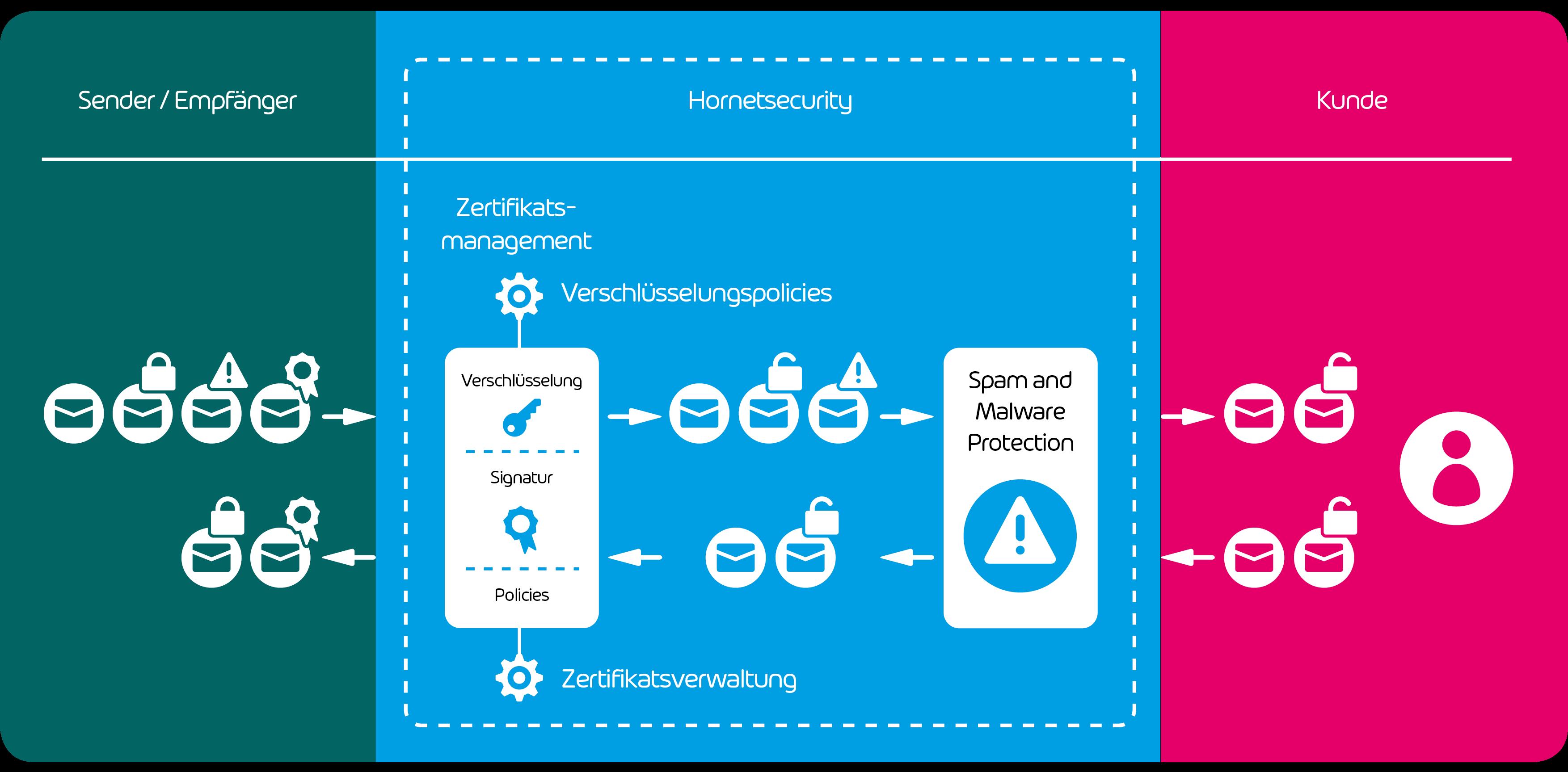 Eine Ansicht zur Funktionsweise der E-Mail Verschlüsselung von Hornetsecurity.