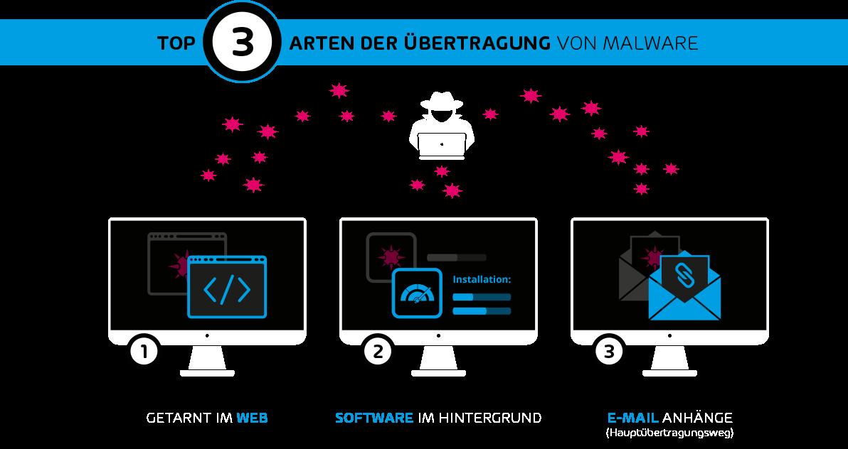 Eine Ansicht zu drei Arten der Übertragung von Malware.