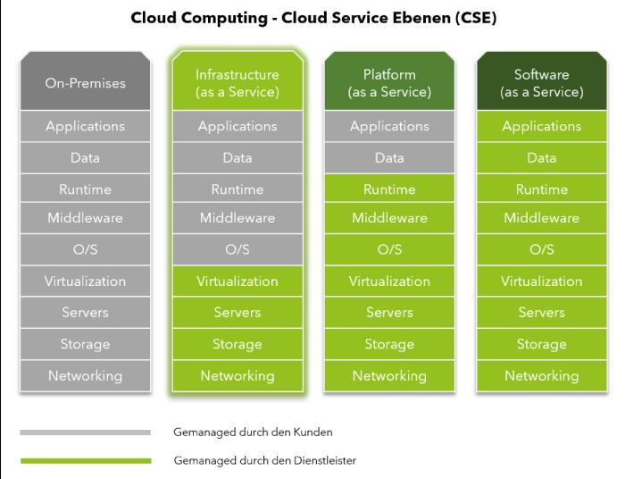Eine Ansicht zur Funktionsweise von Cloud Computing.