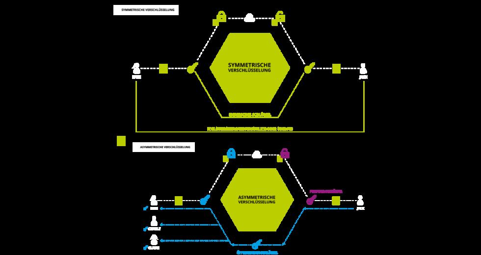 Ansicht zur Funktionsweise der symmetrischen Verschlüsselung.