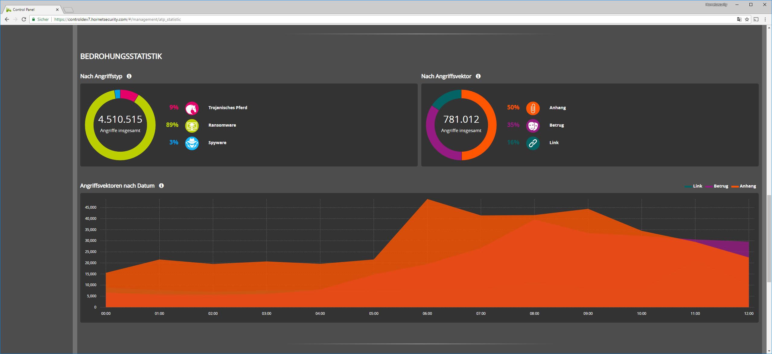 Ein Screenshot der Funktion Reporting & Compliance im Hornetsecurity Dashboard.
