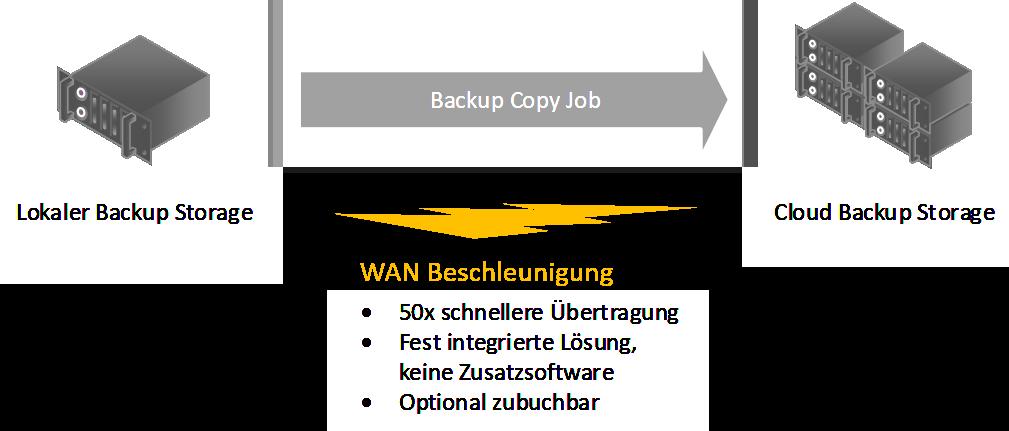 Eine Ansicht zur Benutzeroberfläche von WAN Beschleunigung.