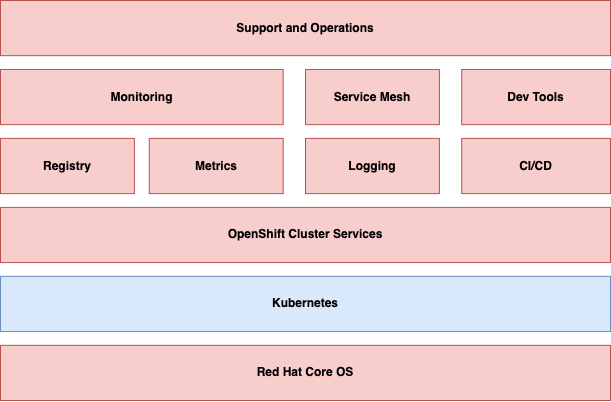 Illustration of differences between Kubernetes and OpenShift