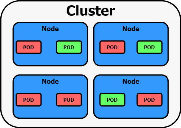 Cluster Overview