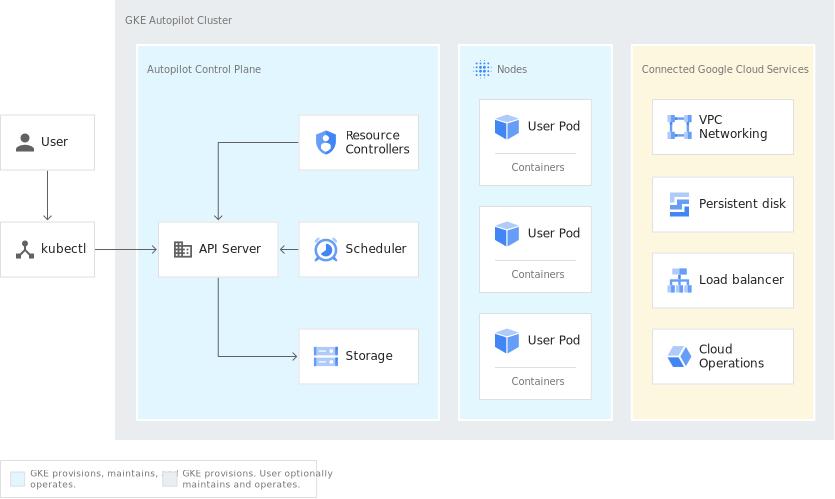GKE Autopilot Cluster Architecture