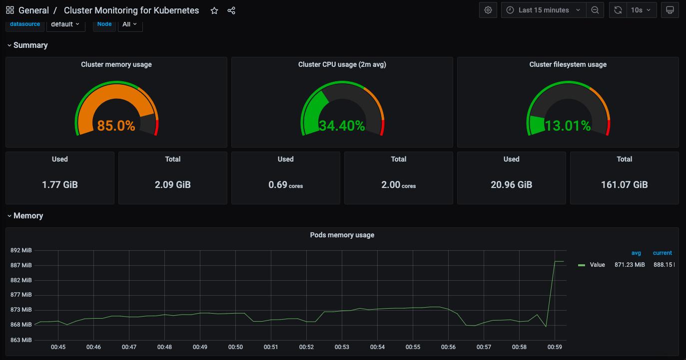 Grafana dashboard import