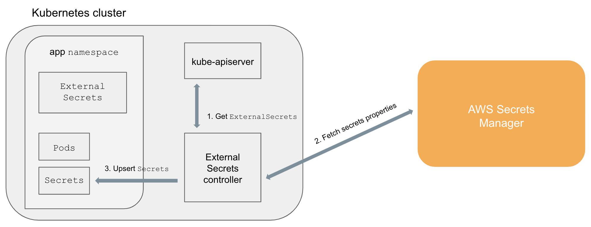 Kubernetes External Secrets Custom Controller