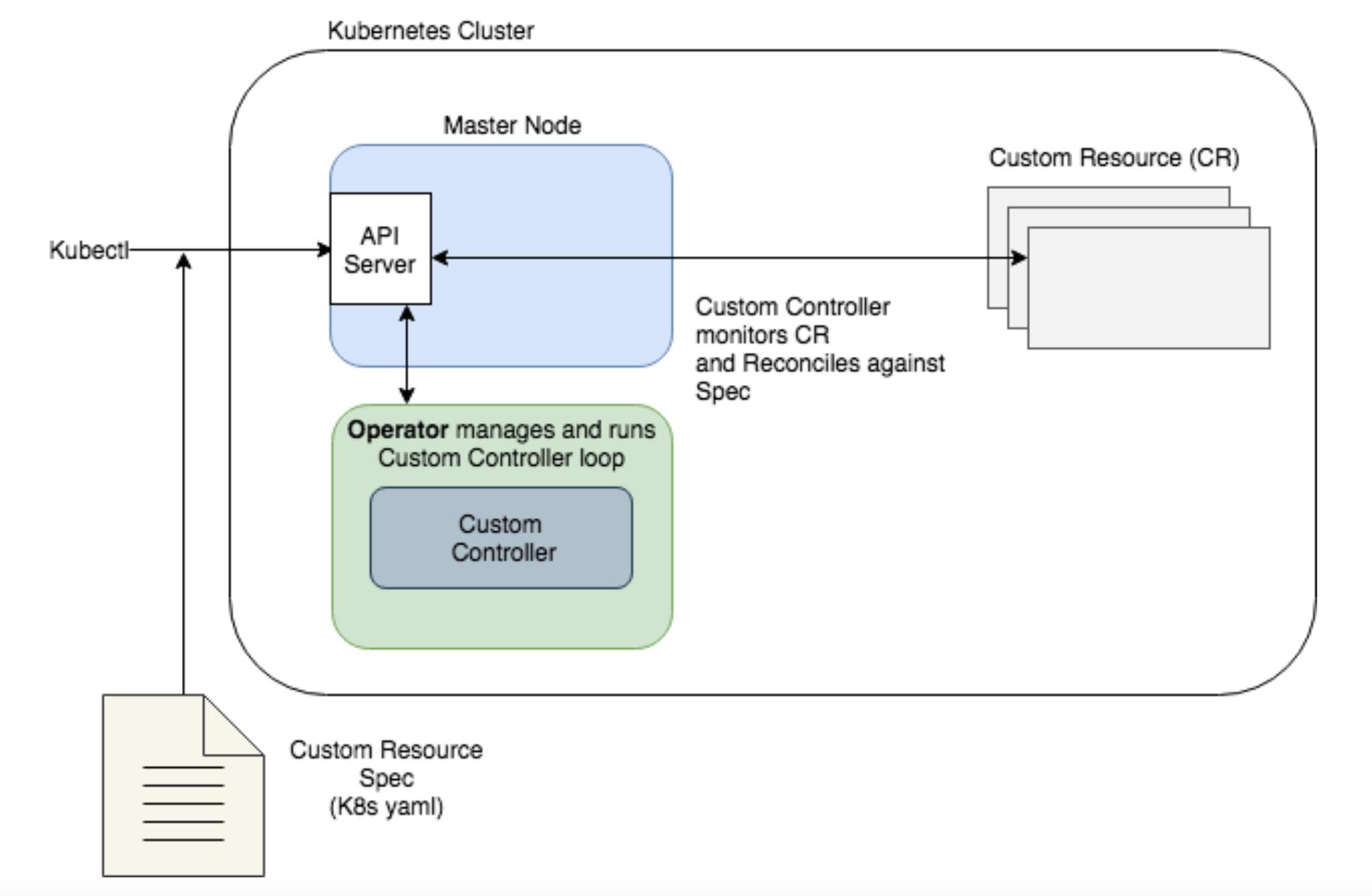 Custom Controller Behavior