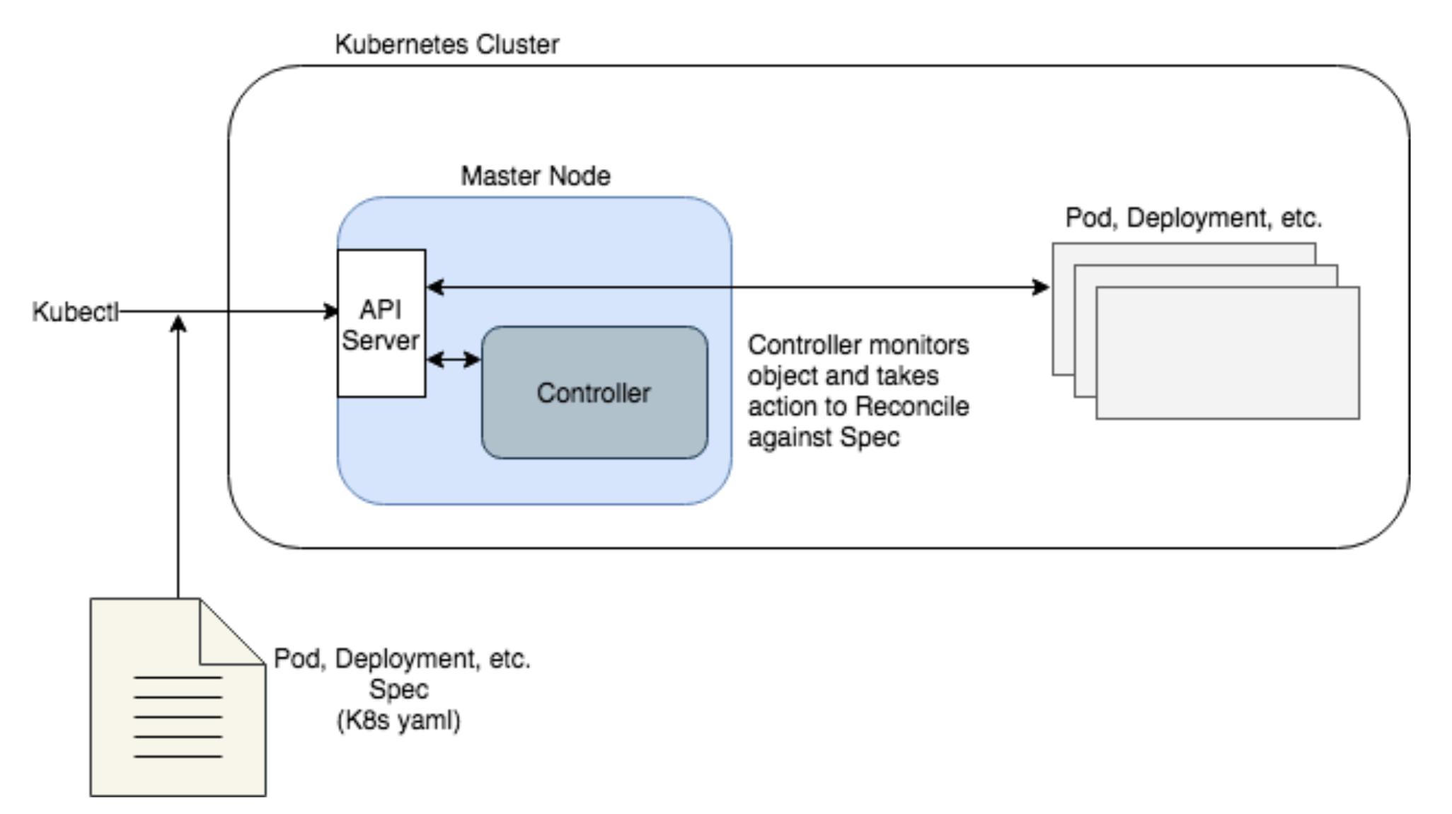 Built-in Controller Behavior