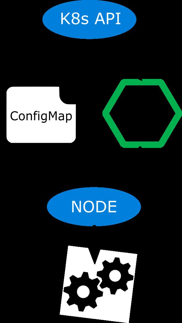 ConfigMap diagram