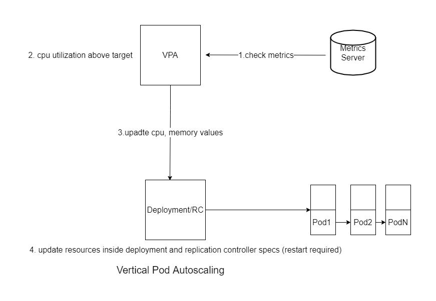 Vertical Pod Autoscaler