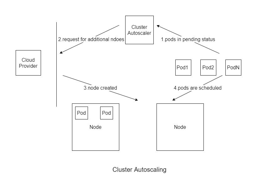 Cluster Autoscaler