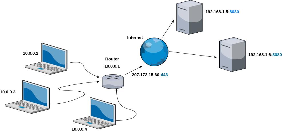 Port forwarding diagram