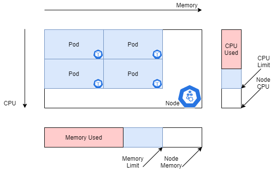 Kubernetes Cluster with Resource limits