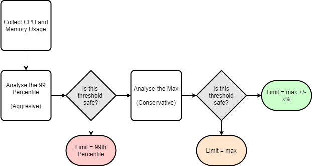 3-step approach for calculating resource limits