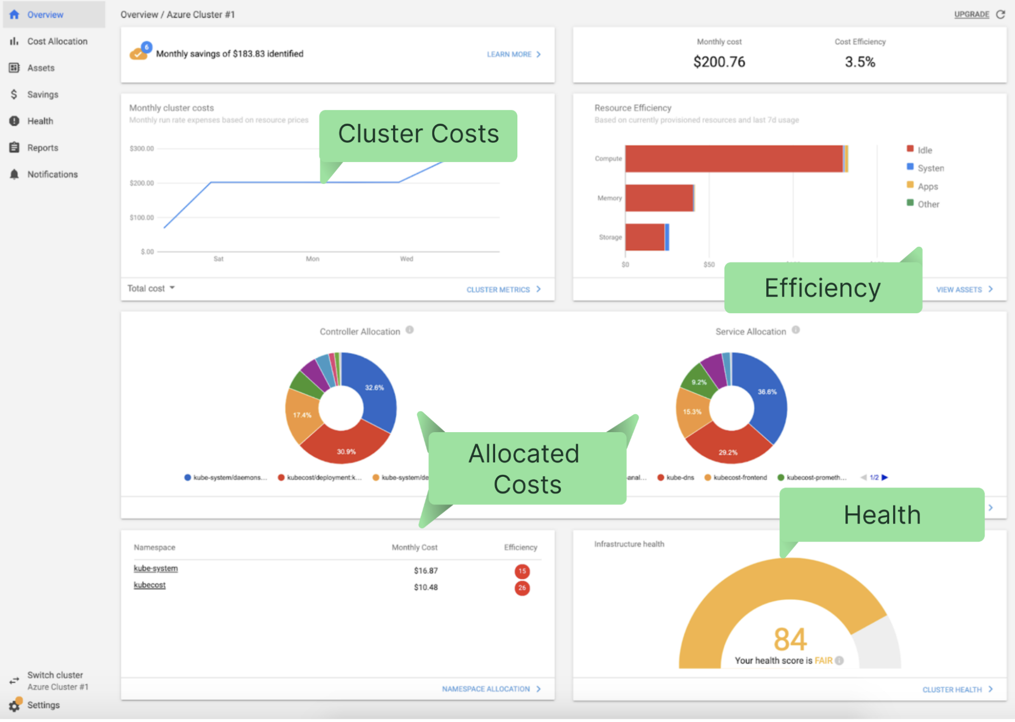 An overview of the Kubecost dashboard. Photo credit: Kubecost