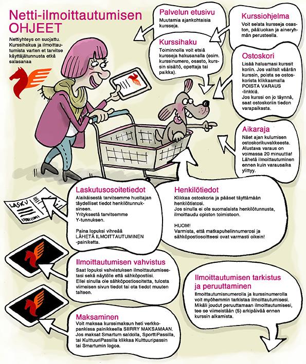 kaaviokuva netti-ilmoittautumisprosessista
