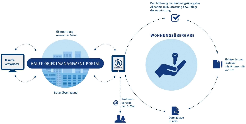 Grafik zum Ablauf und Funktionsweise der mobilen Wohnungsübergabe von Haufe wowinex