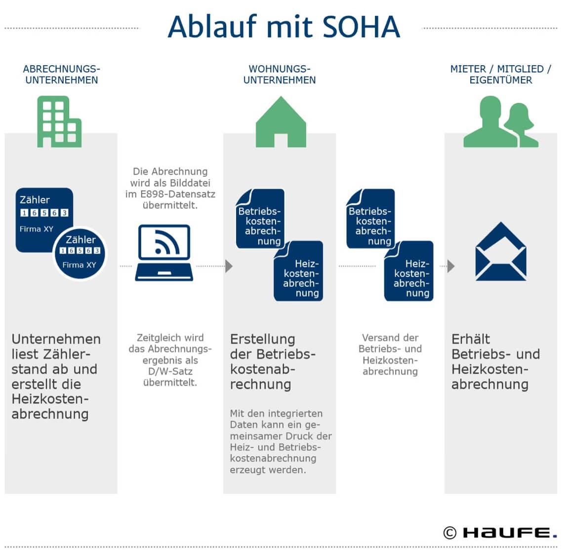 Grafik zum Ablauf der Serviceorientierten Heizkostenabrechnung, kurz SOHA für Wohnungsunternehmen