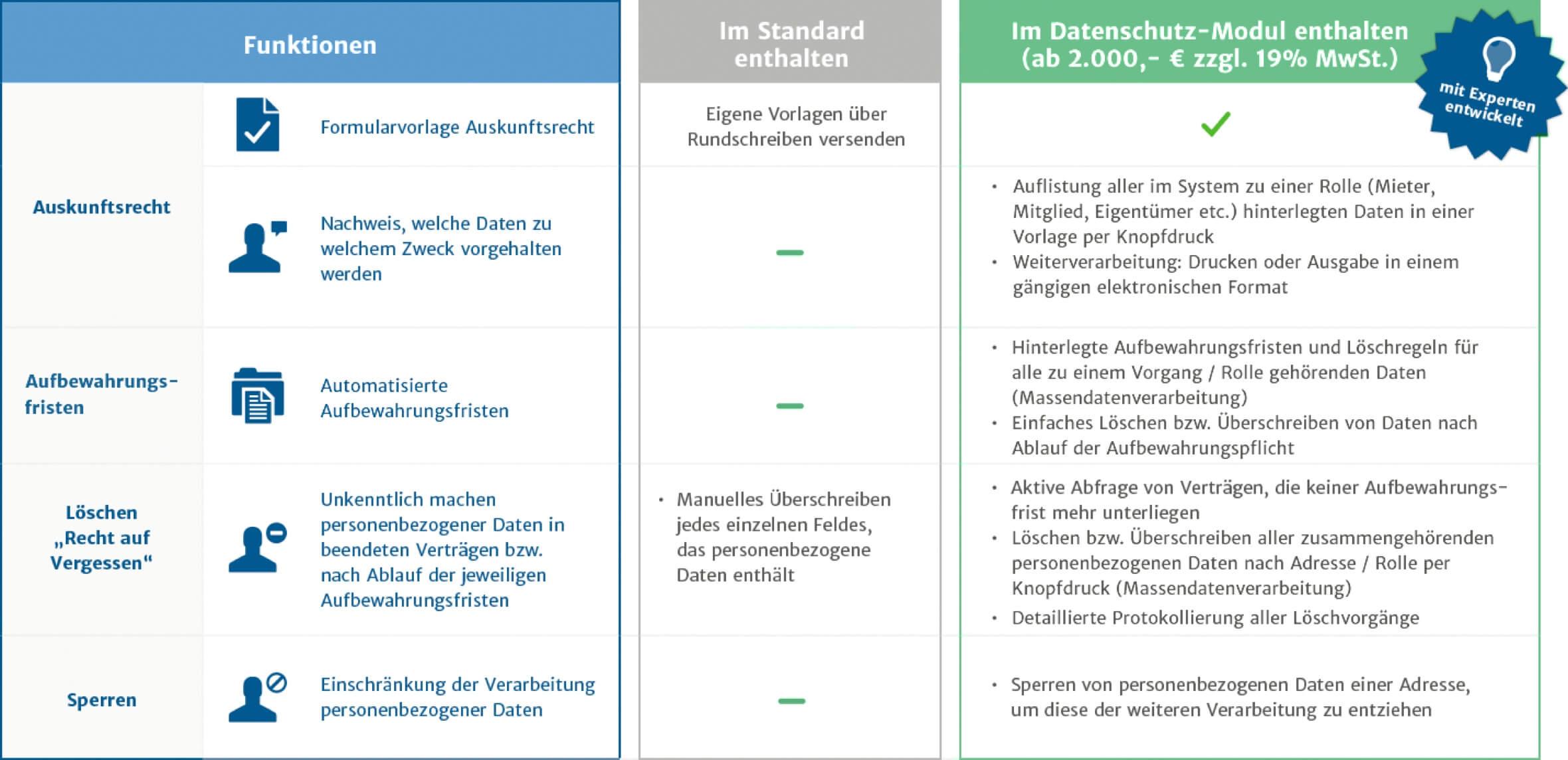 Grafik der komfortablen Verwaltung von Datenschutzvereinbarungen durch Haufe wowinex