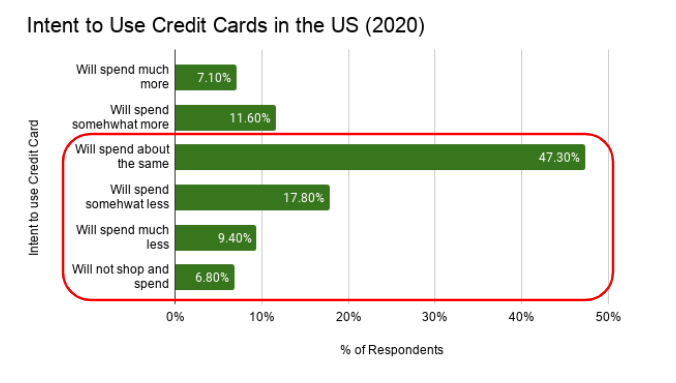 Intent to use credit cards in the US (2020)