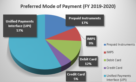 Preferred Mode of Payment (FY 2019-2020)
