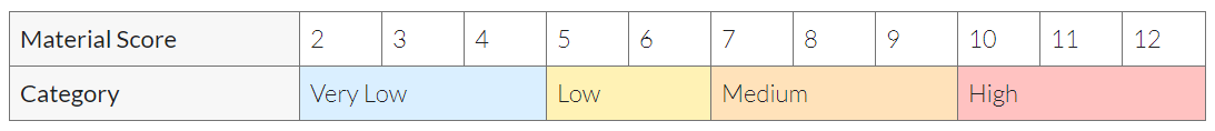 material_score_risk_bands.PNG