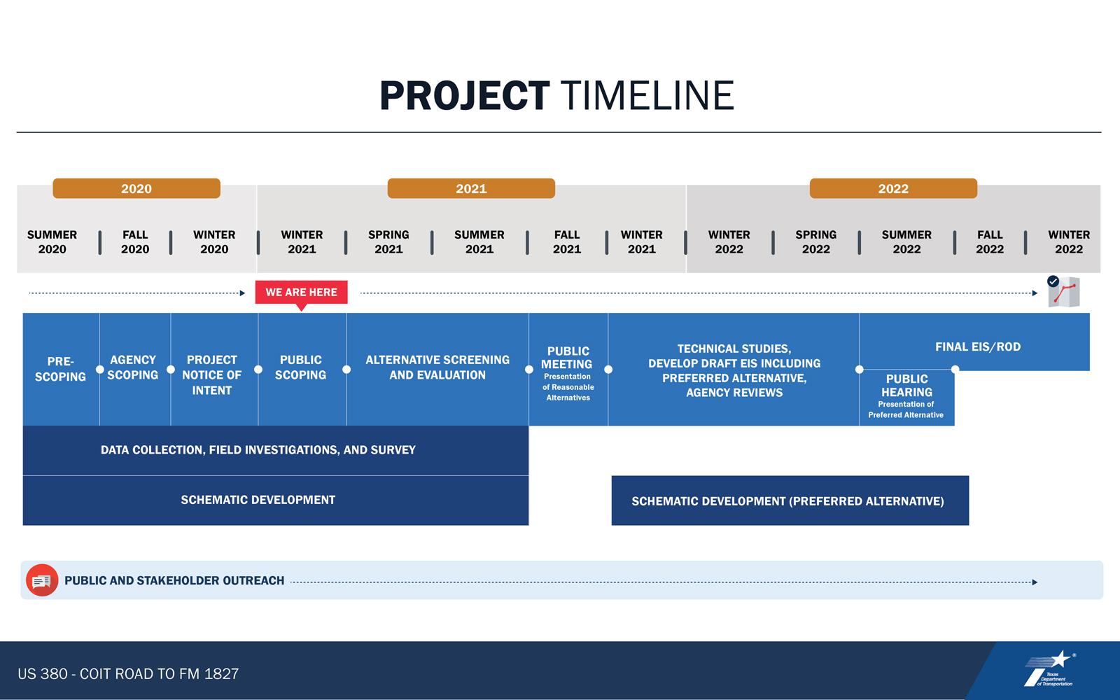 VIRTUAL PUBLIC MEETING BOARD:  Project Timeline