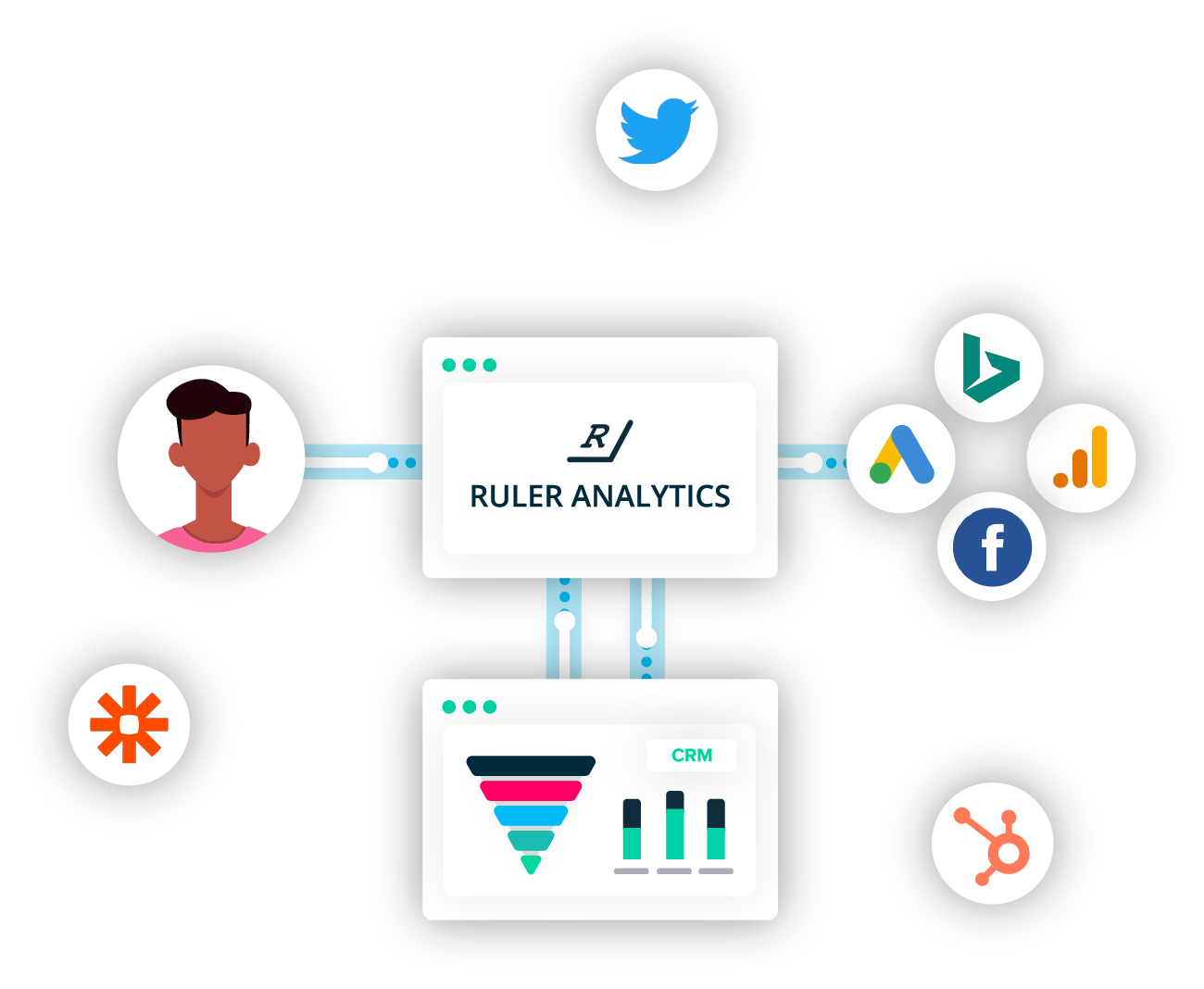 Head of Marketing Process Flow