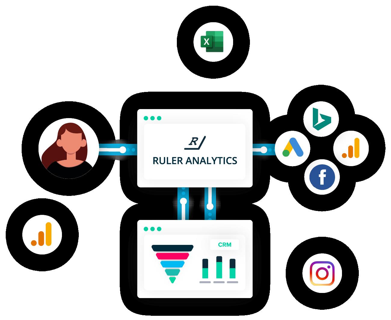 Marketing Attribution Process Flow