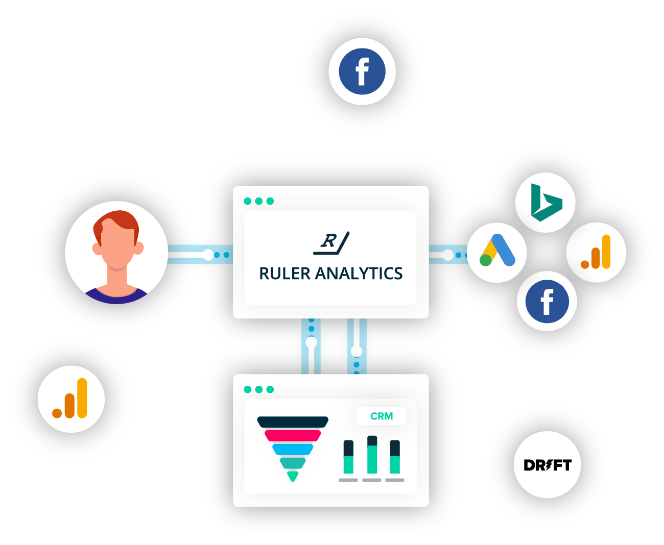Marketing Manager Attribution process flow