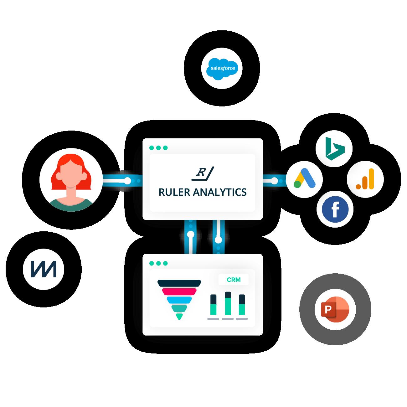 CMO Marketing Attribution Process Flow