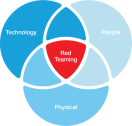 Red Teaming Chart