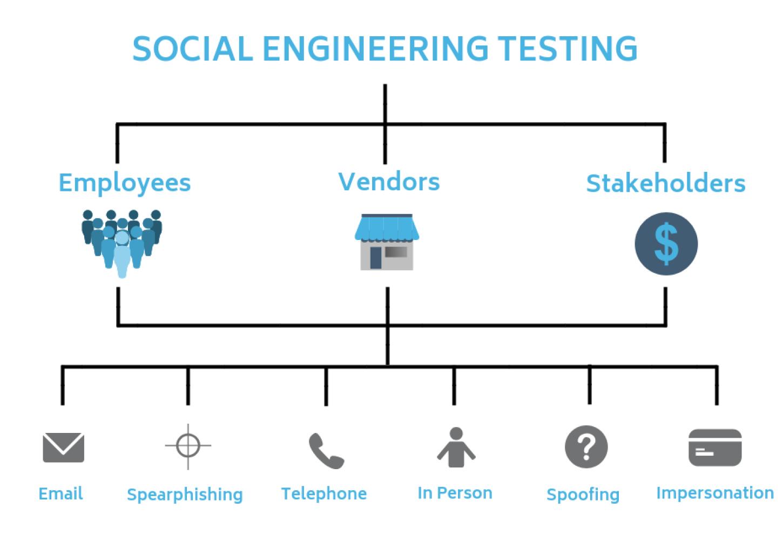 Social-Engineering-Testing