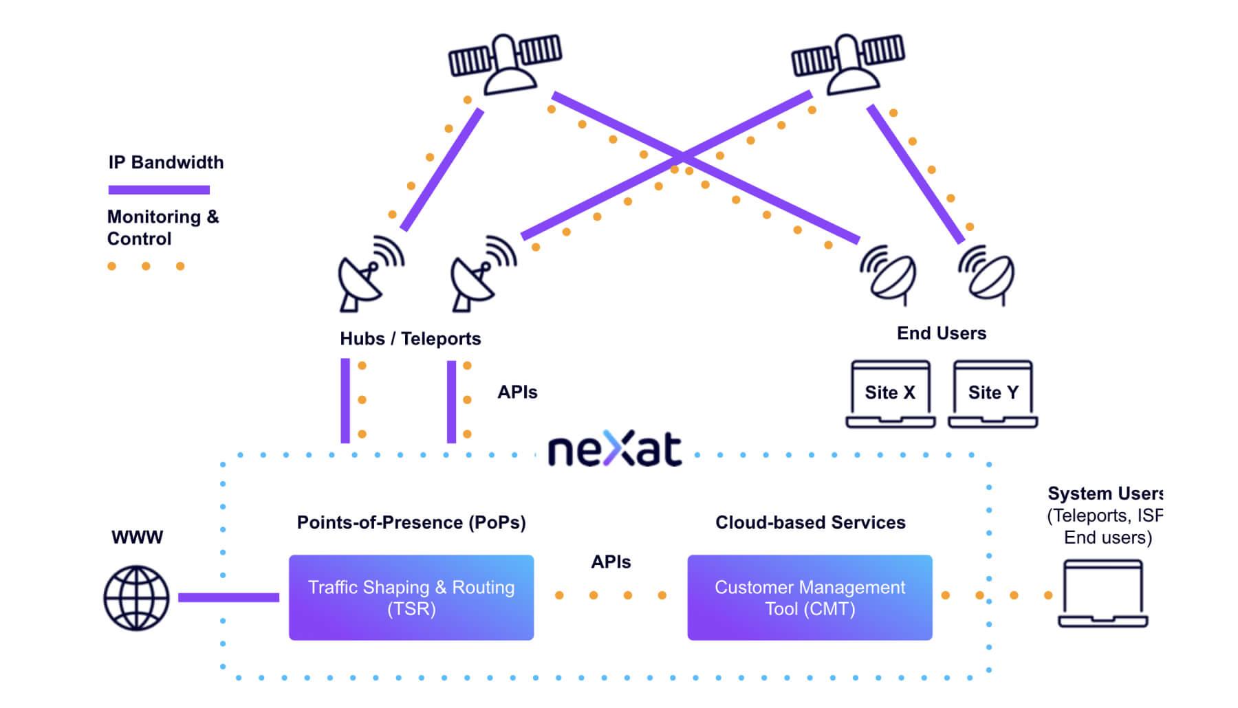 neXat - Our Innovative Cloud Based Platform