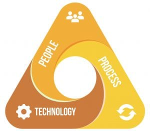 People, Process & Technology