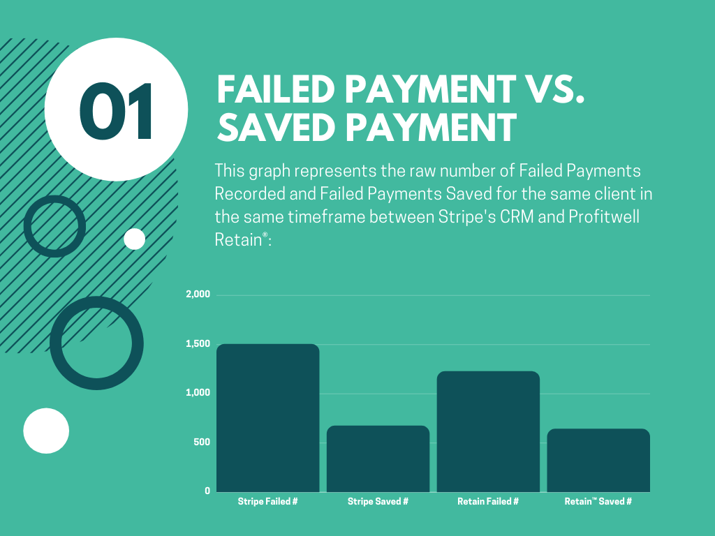 failed payments